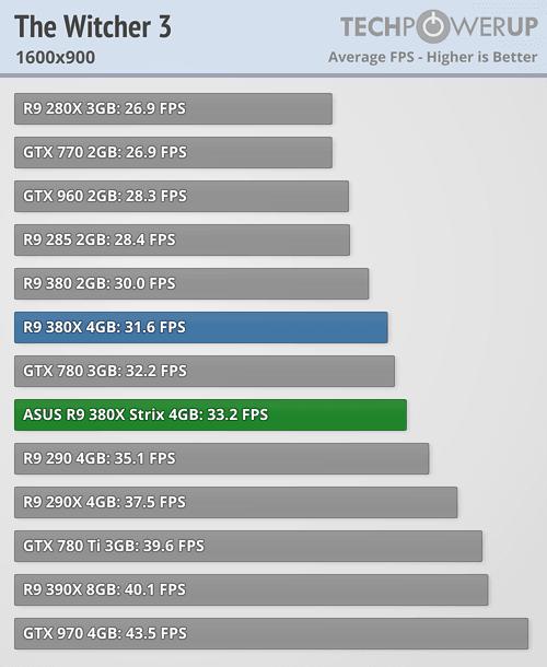 ASUS Radeon R9 380X STRIX 600 80