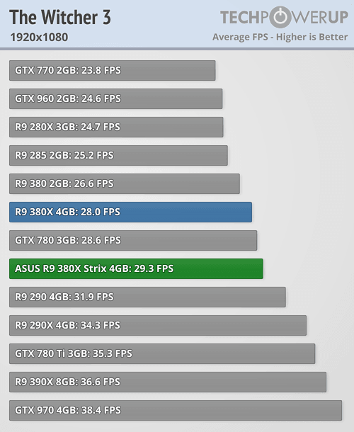 ASUS Radeon R9 380X STRIX 600 81