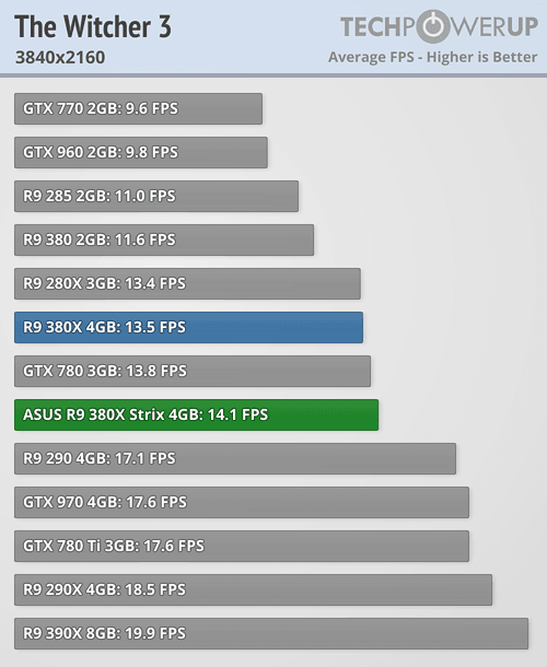 ASUS Radeon R9 380X STRIX 600 83