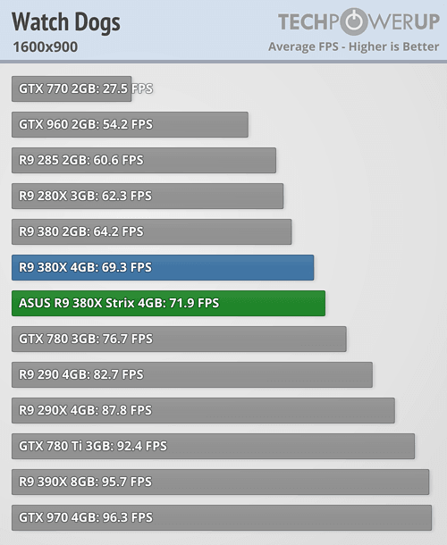 ASUS Radeon R9 380X STRIX 600 85
