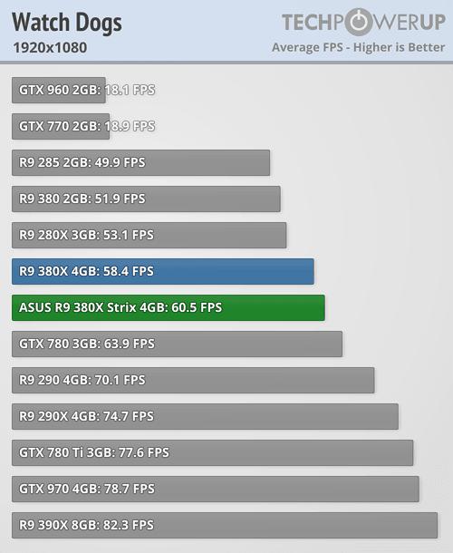 ASUS Radeon R9 380X STRIX 600 86