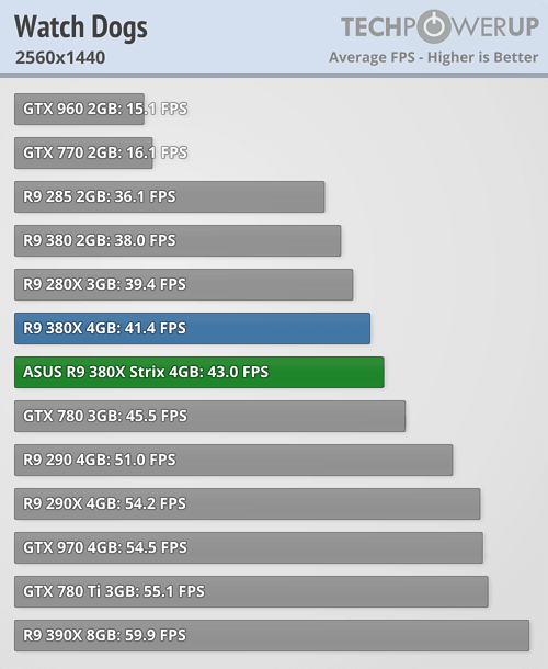ASUS Radeon R9 380X STRIX 600 87