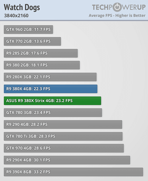 ASUS Radeon R9 380X STRIX 600 88