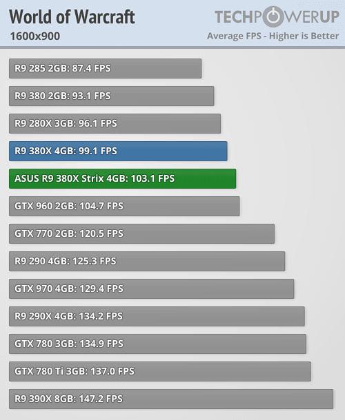 ASUS Radeon R9 380X STRIX 600 90