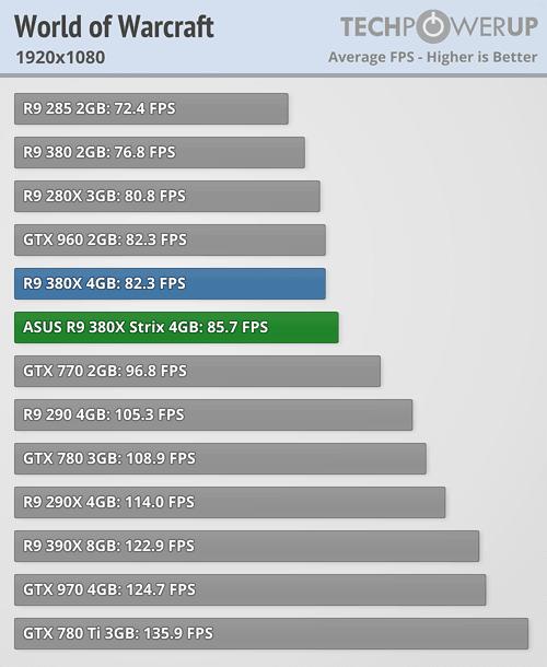 ASUS Radeon R9 380X STRIX 600 91