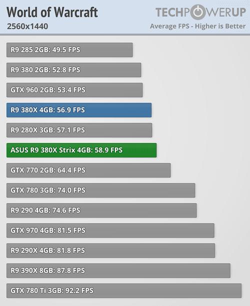 ASUS Radeon R9 380X STRIX 600 92