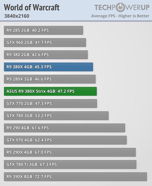 ASUS Radeon R9 380X STRIX 600 93