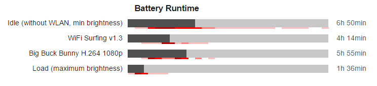 Battery-runtime