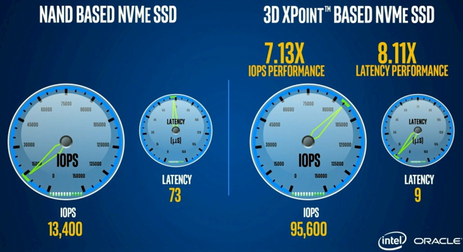 Optane 3D XPoint SSD and SSD-DIMM Implementation 600 02