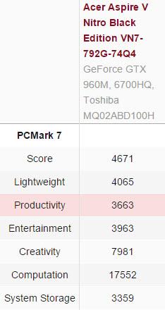 PCmark7-score