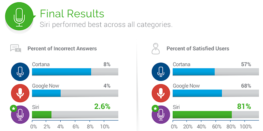 Siri beats out Google Now and Cortana in survey 600 01
