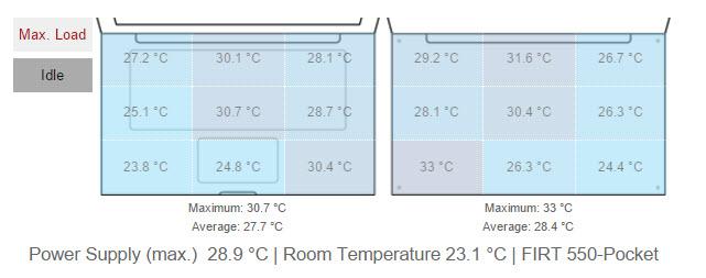 Temperature-score