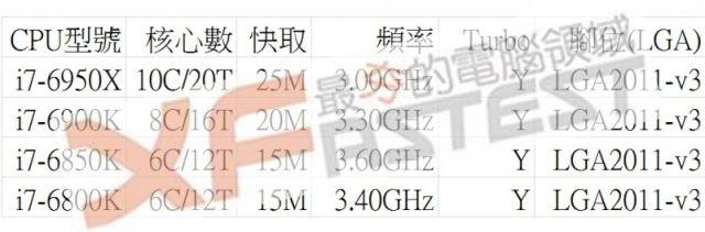 intel-chips-skylake-haswell-haswell-e-600 02