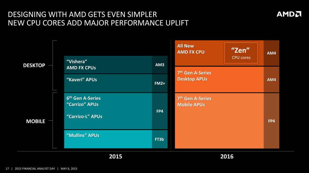 AMD AM4 motherboards could debut in March 2016 600