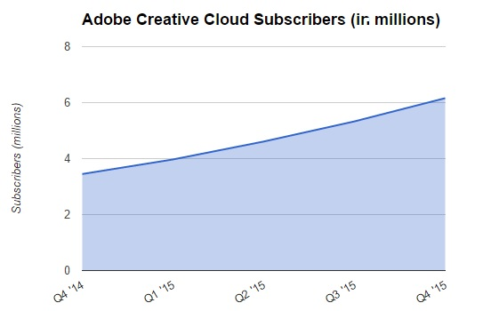 Adobe Creative Cloud Subscribers 600
