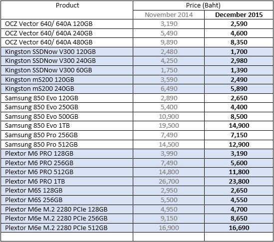 SSD ลดราคา ผ่านมาปีกว่าถูกลงเกินครึ่ง
