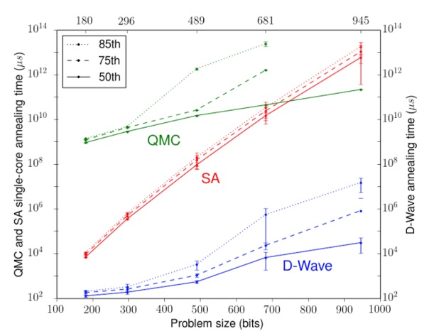 compare Simulated Annealing (SA), Quantum Monte Carlo (QMC) and D-Wave 2X 600