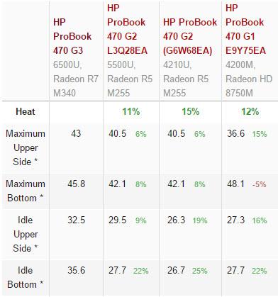 hp-probook-470-g3-score (14)