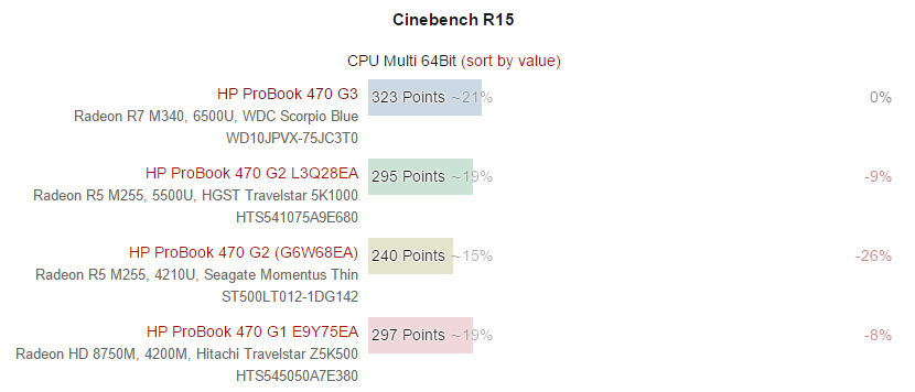 hp-probook-470-g3-score (4)