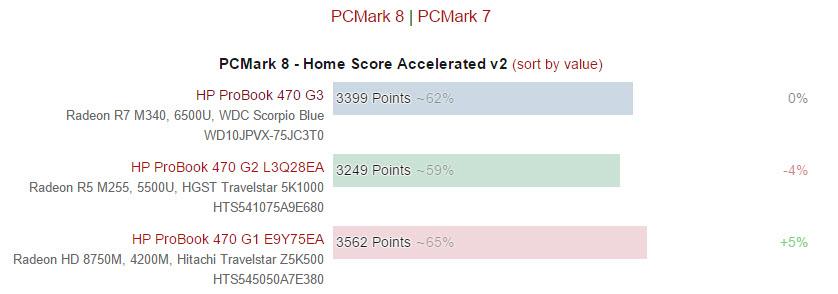 hp-probook-470-g3-score (6)