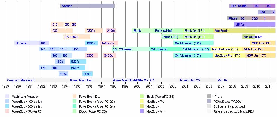 macbook timeline 600 02