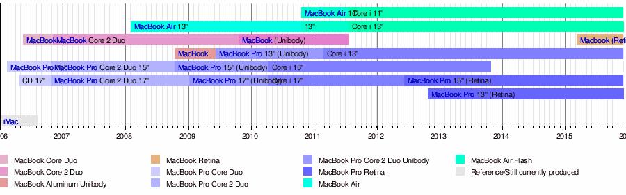 macbook timeline 600