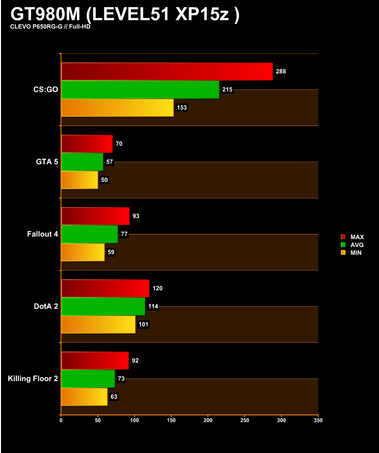 เพิ่มความลื่นในการเล่นเกม 10-20% บนโน้ตบุ๊คแบบไม่เสียเงิน