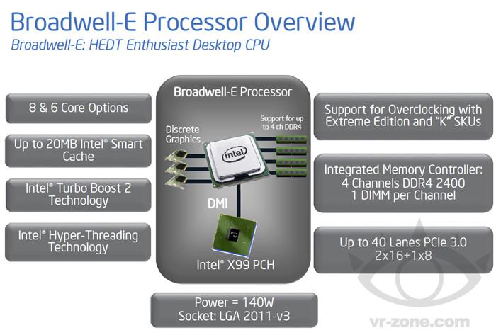 Intel Broadwell-E processors detail 600