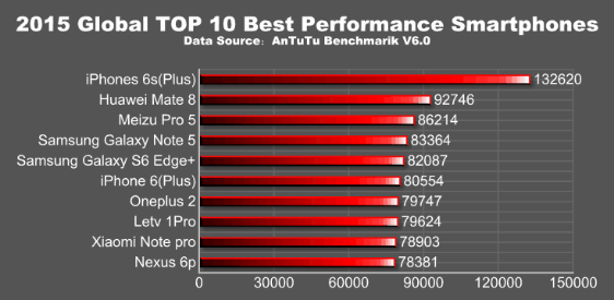 antutu-2015-smartphone-performance 600