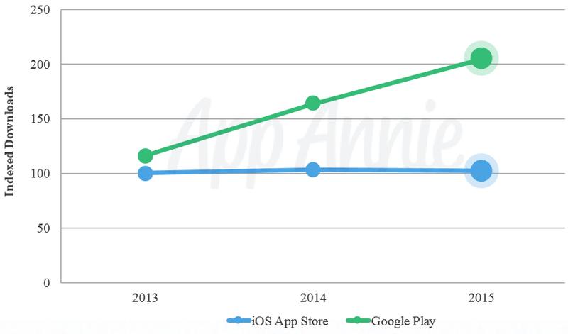 app_annie_downloads_2015 600