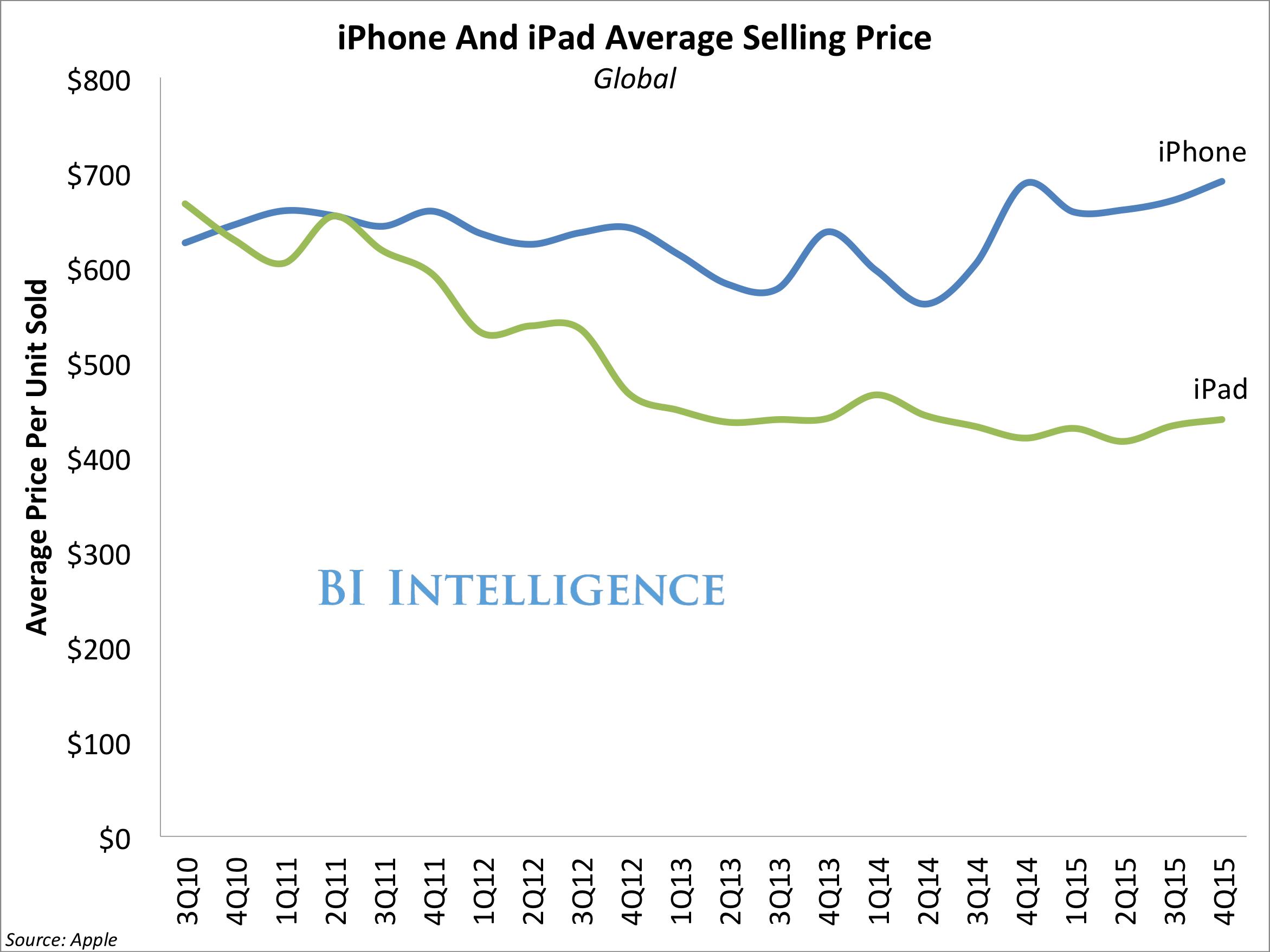 apple asp by iphone ipad