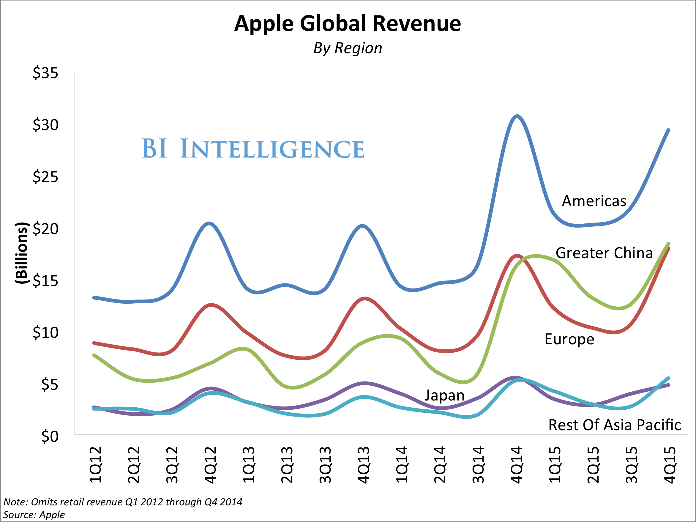 apple earnings by region 4q15 line