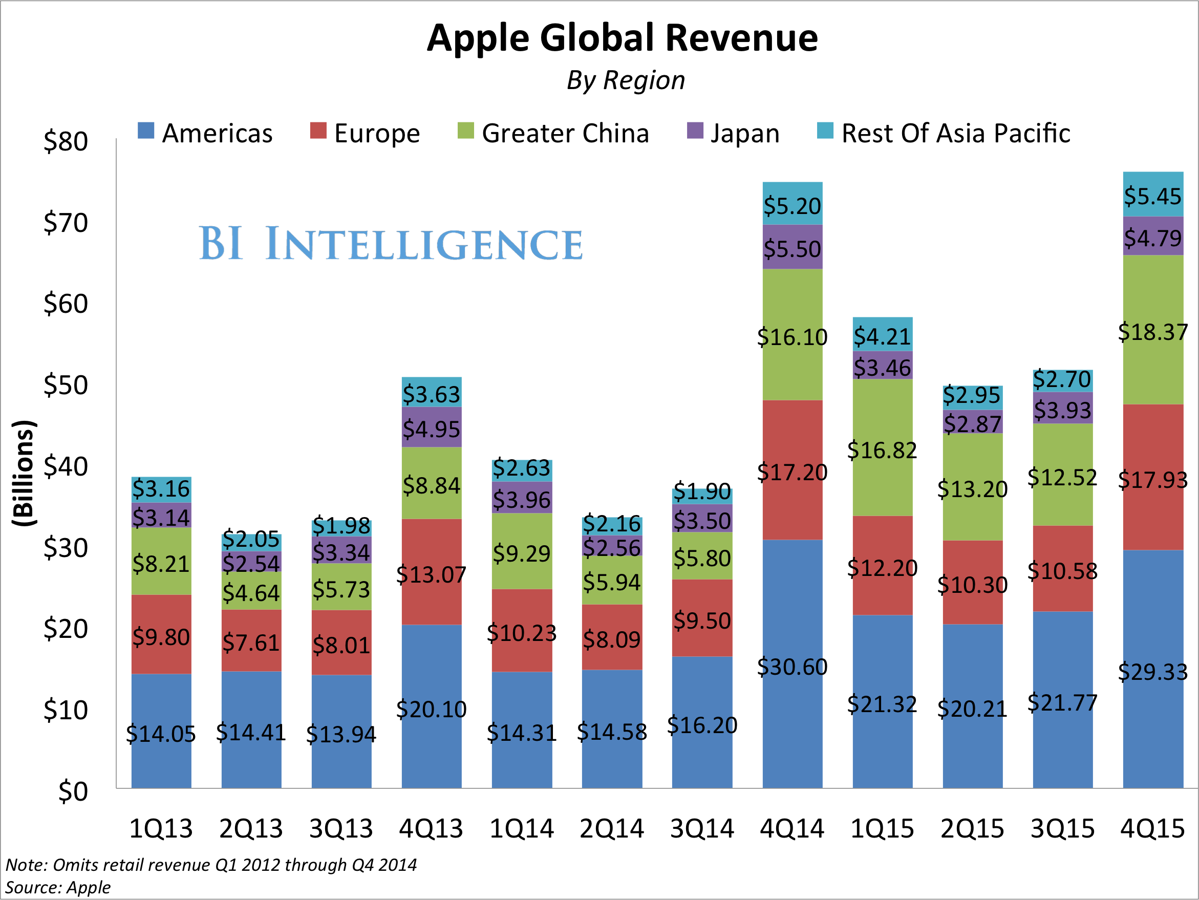 apple earnings by region 4q15 stacked