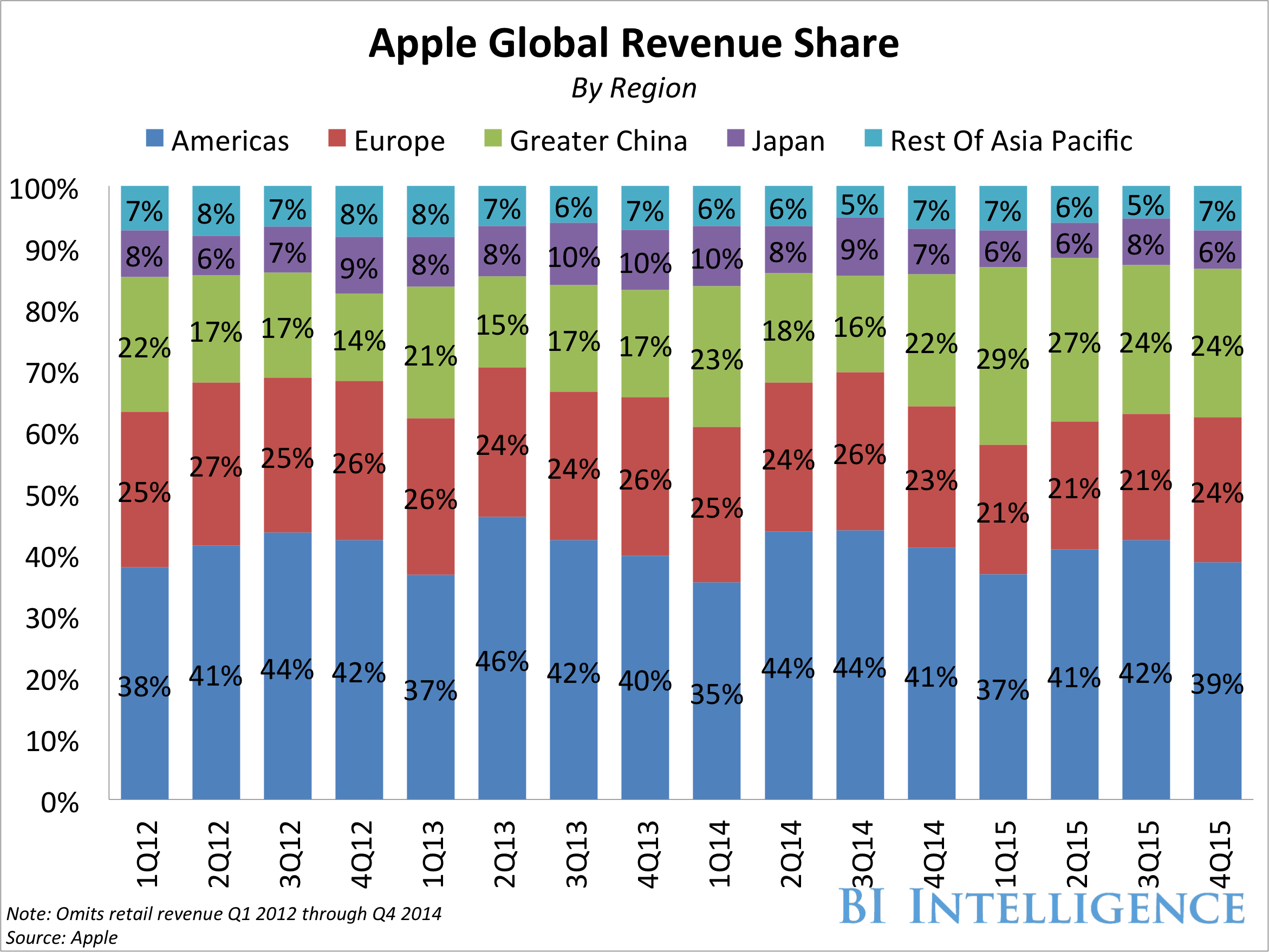 apple earnings share by region 4q15 stacked