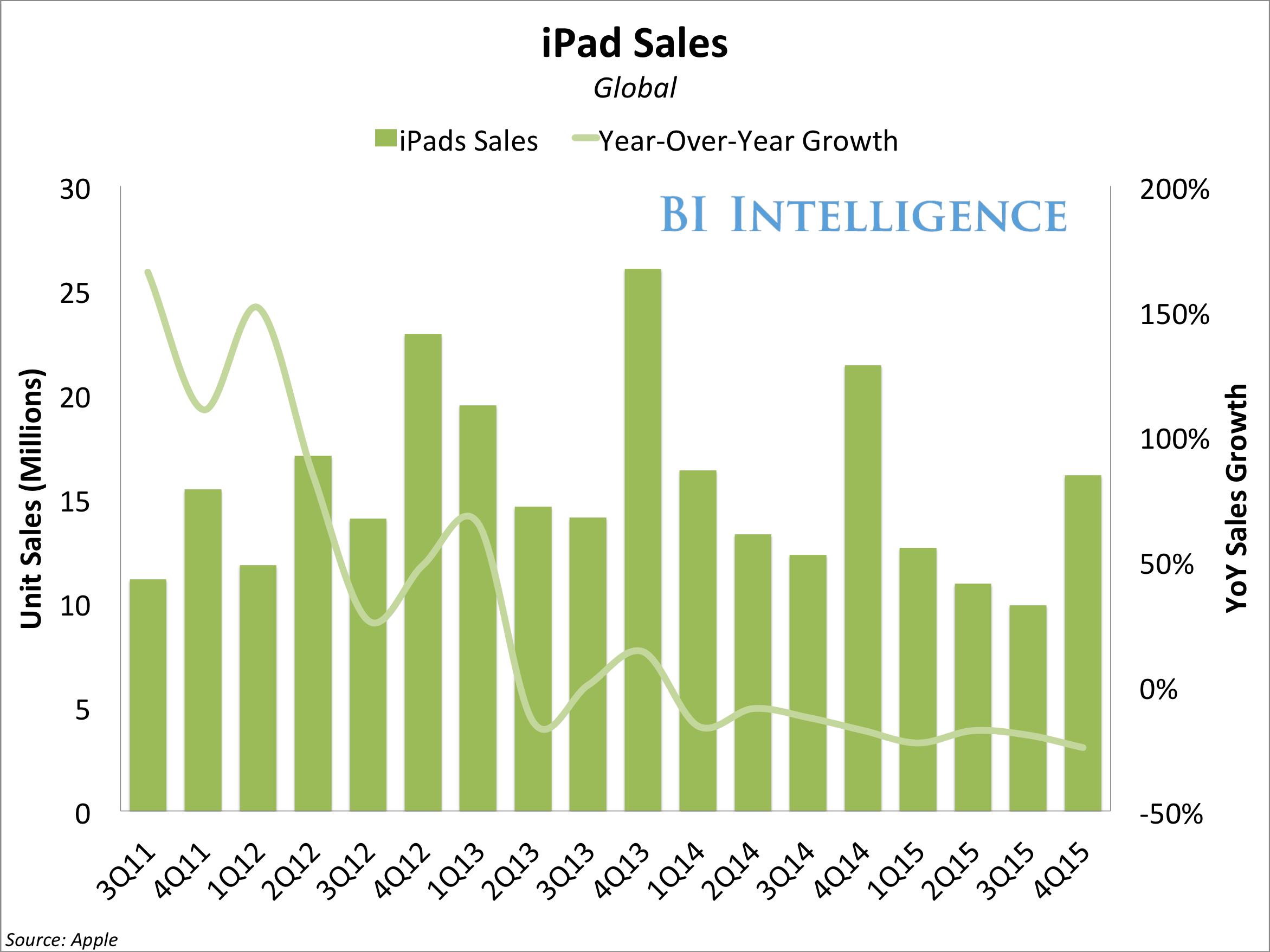 apple ipad unit sales yoy growth