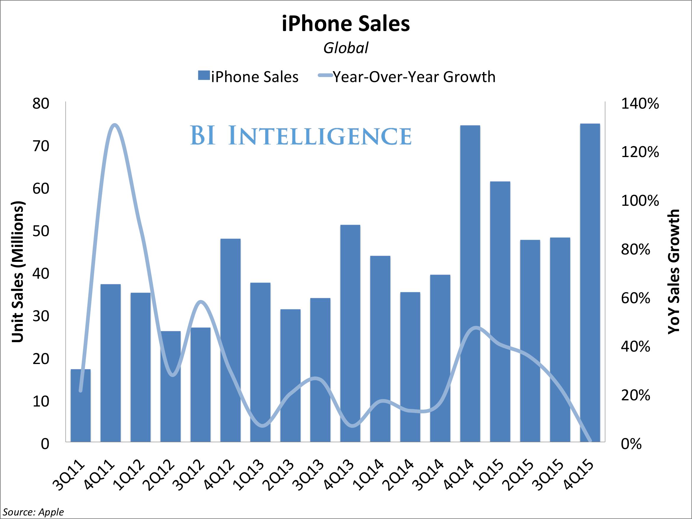 apple iphone unit sales yoy growth