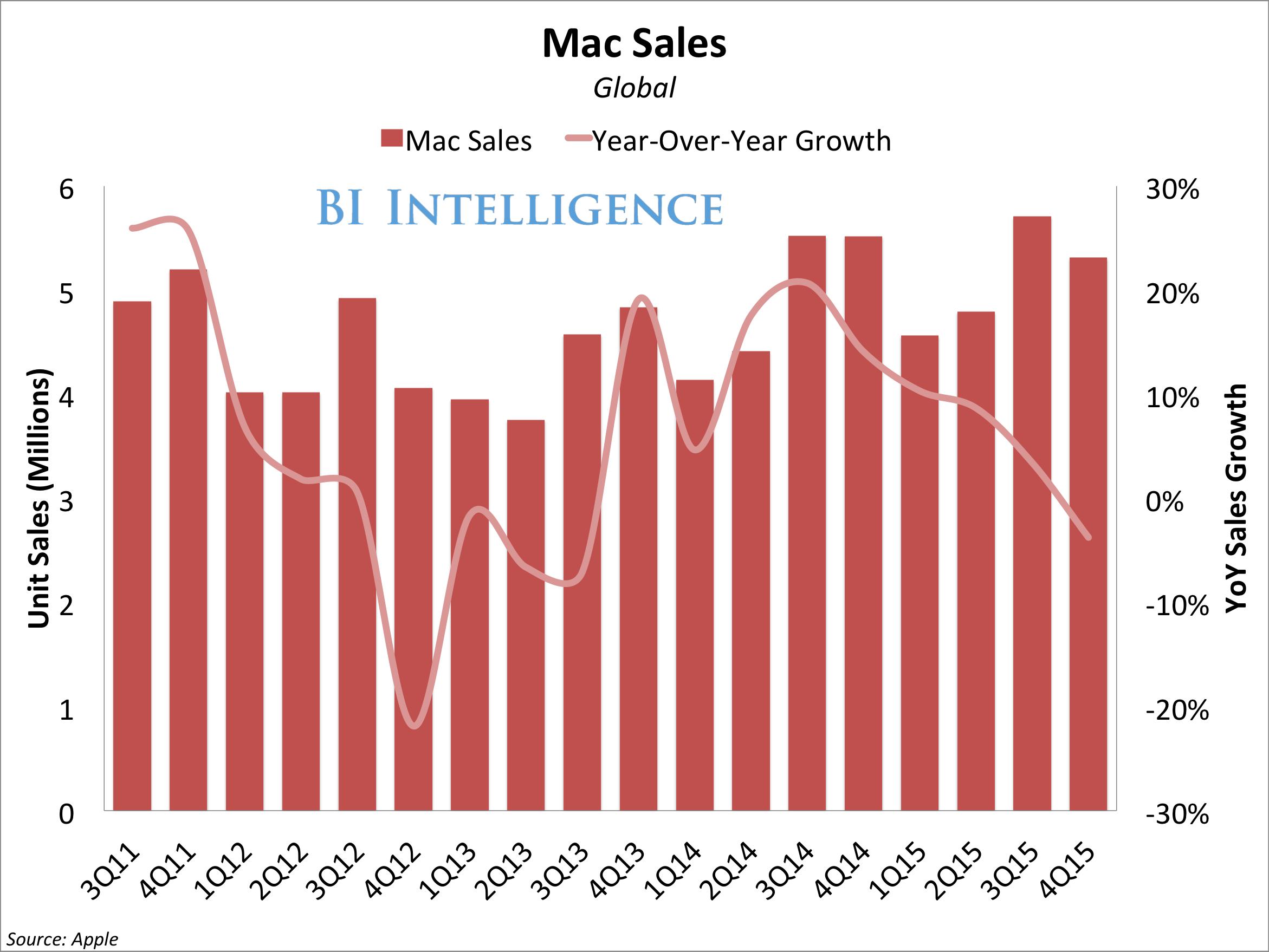 apple mac unit sales yoy growth