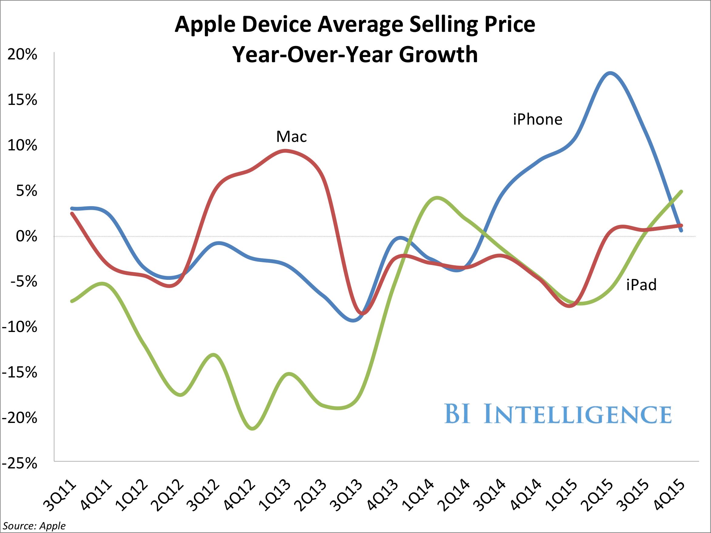 apple product asp yoy growth