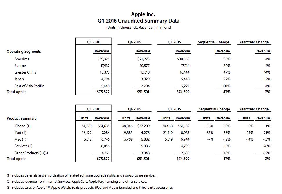 apple q1 2016 revenue 600 01