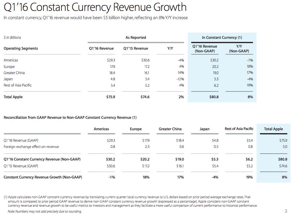 apple q1 2016 revenue world 600 02