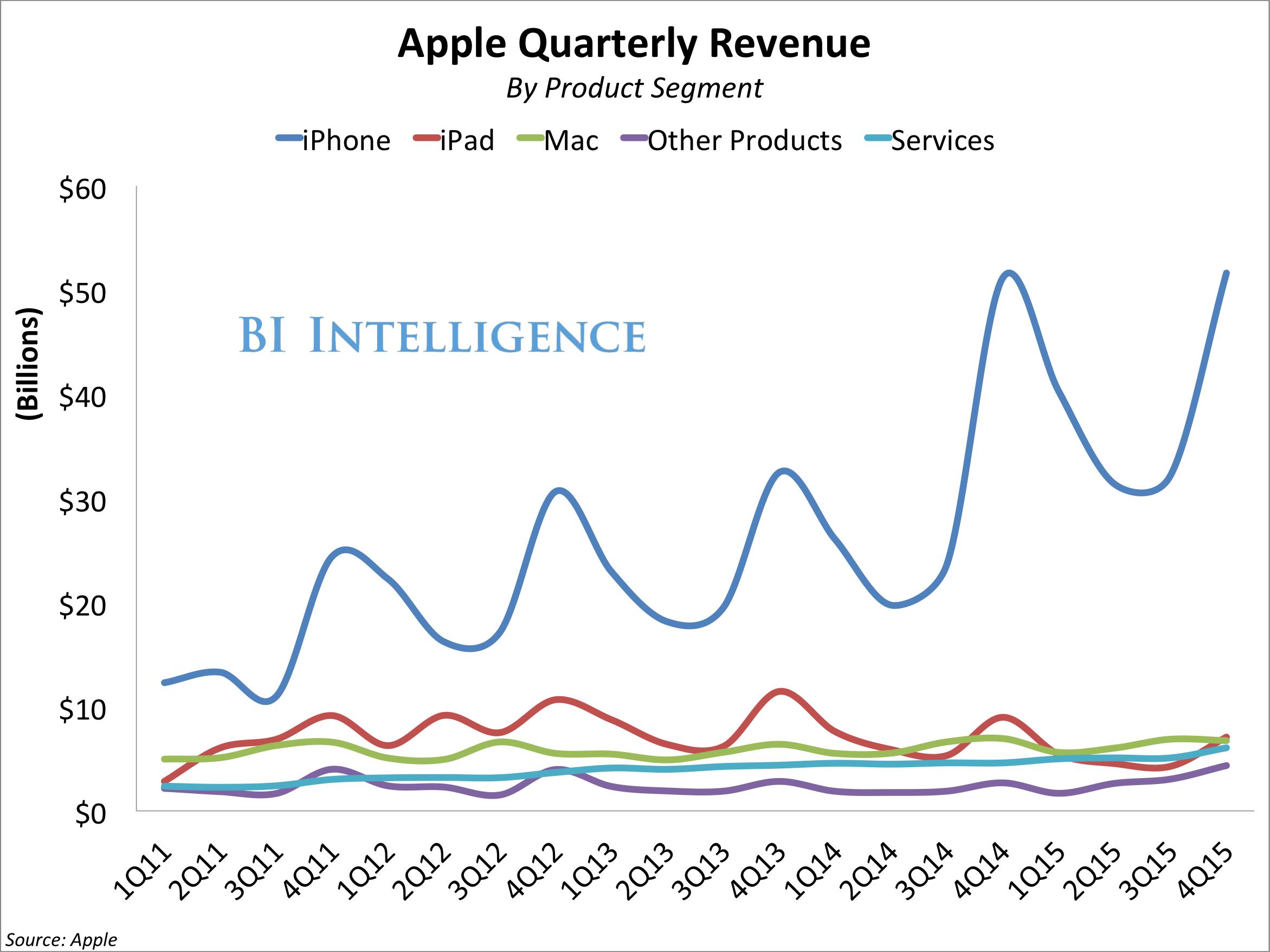 apple revenue by product line 4q15