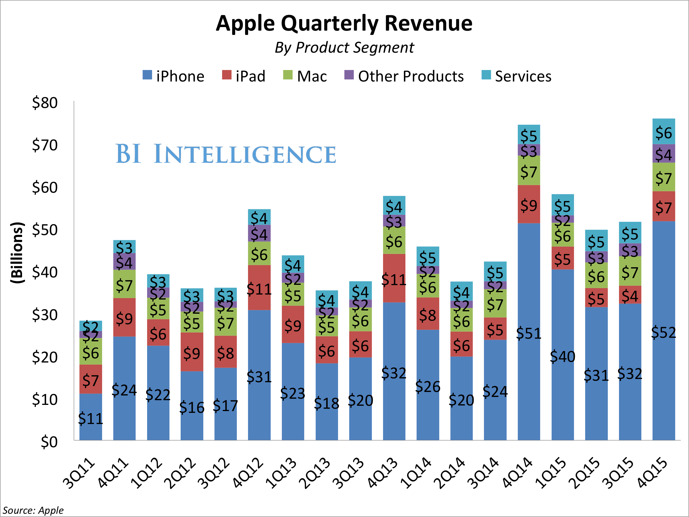 apple revenue by product stacked 4q15