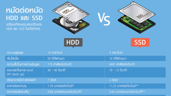 infographic HDD SSD