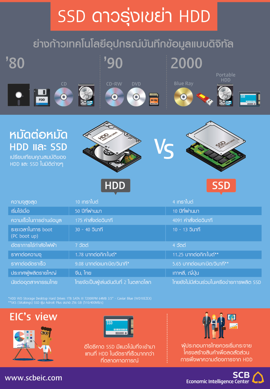 infographic_HDD_SSD