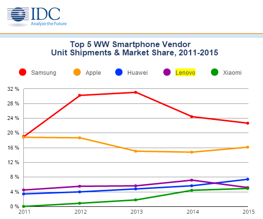 IDC Top Five Smartphone Vendors 2015 graph 600