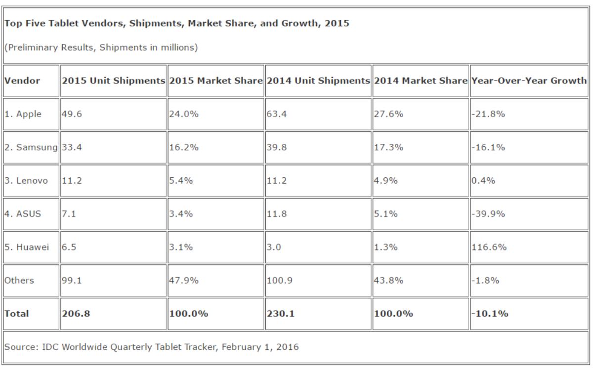 idc tablet market share q4 2015 600