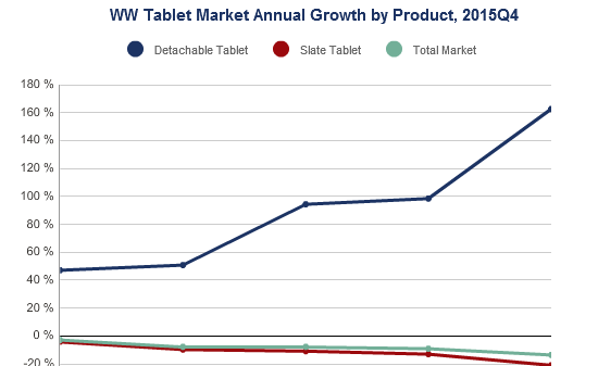 idc tablets rise 600
