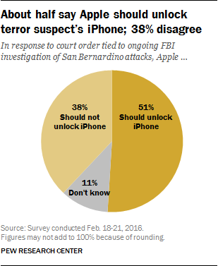 people pole about support FBI to order Apple to unlock the iphone 600