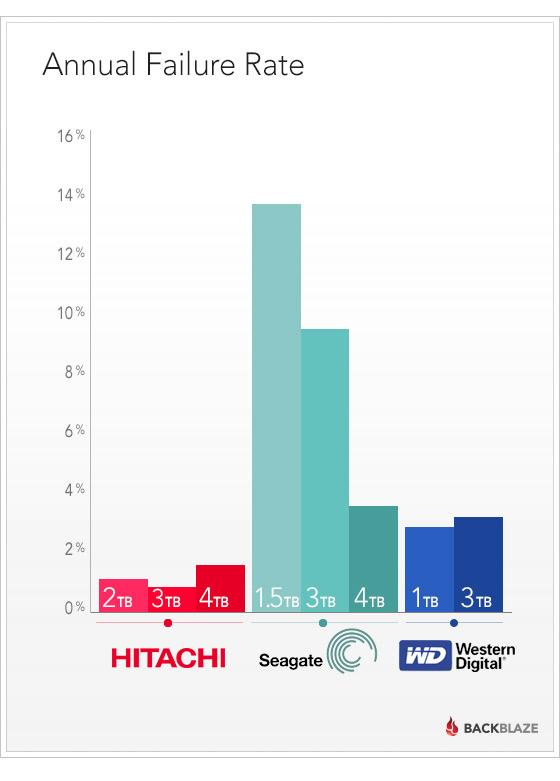 seagate annual failure rate 600