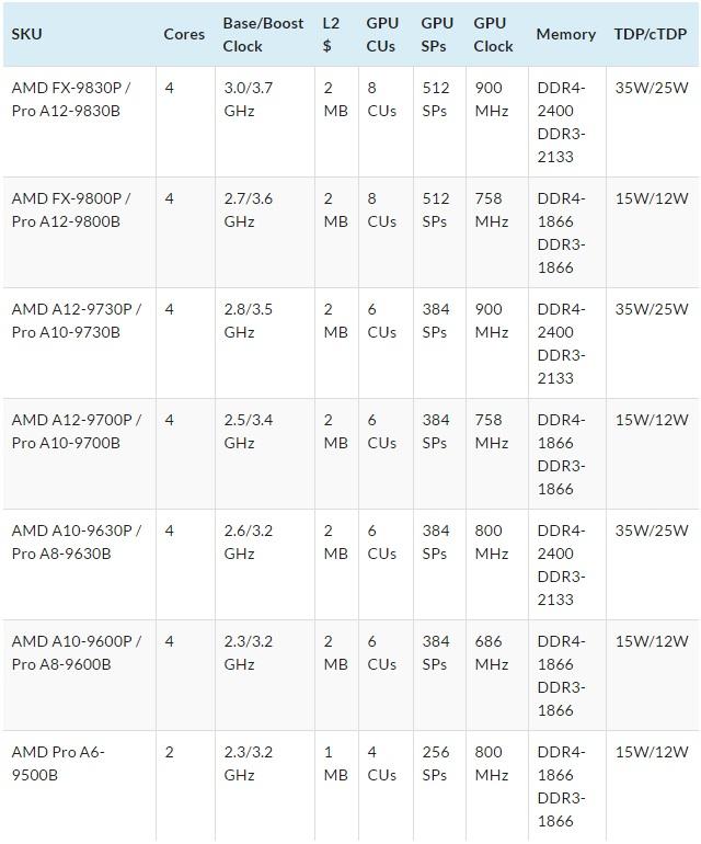 AMD-Carrizo-APU-family-600